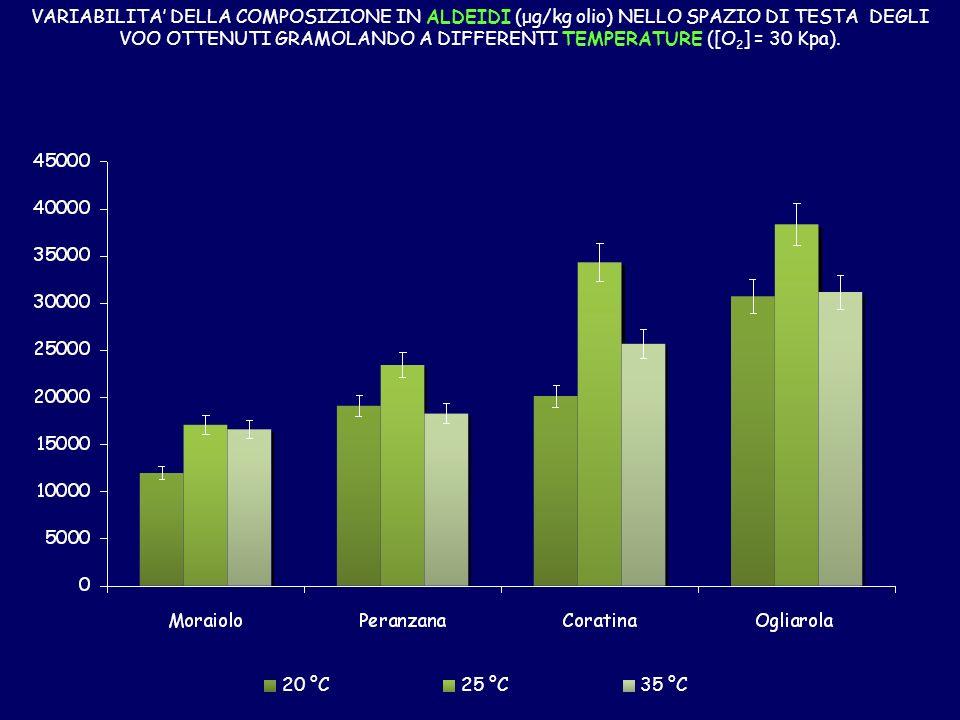 VARIABILITA' DELLA COMPOSIZIONE IN ALDEIDI (μg/kg olio) NELLO SPAZIO DI TESTA DEGLI VOO OTTENUTI GRAMOLANDO A DIFFERENTI TEMPERATURE ([O2] = 30 Kpa).